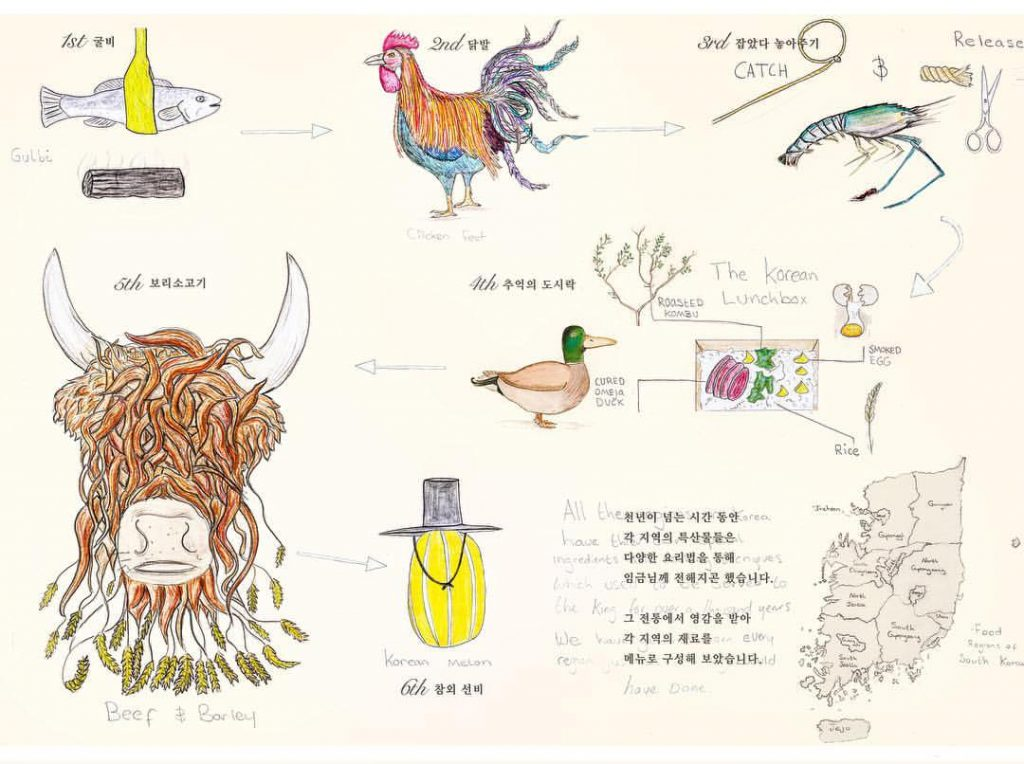 Josephs Korea disegni