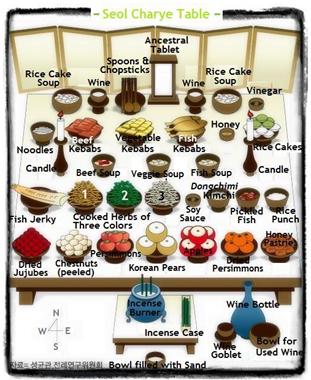 schema tavola charye